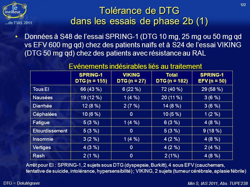 le meilleur …de lIAS 2011 Tolérance de DTG dans les essais de phase 2b (1) Données à S48 de lessai SPRING-1 (DTG 10 mg, 25 mg ou 50 mg qd vs EFV 600 m
