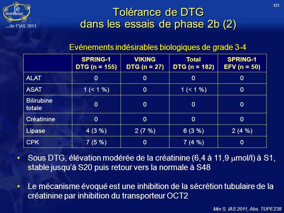 le meilleur …de lIAS 2011 Tolérance de DTG dans les essais de phase 2b (2) Min S, IAS 2011, Abs. TUPE238 SPRING-1 DTG (n = 155) VIKING DTG (n = 27) To