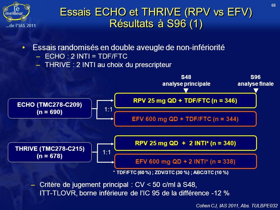 le meilleur …de lIAS 2011 Essais ECHO et THRIVE (RPV vs EFV) Résultats à S96 (2) Caractéristiques des patients à linclusion (2 essais réunis) RPV (n = 686)EFV (n = 682) Femmes (%)2524 Age médian, ans36 CV médiane, log 10 c/ml (extrêmes)5 (2 – 7)5 (3 – 7) CV > 5 log 10 c/ml (%)4652 Médiane CD4/mm 3 (extrêmes)249 (1 – 888)260 (1 – 1,137) CV < 50 c/ml à S96, ITT- TLOVR *p pour le test de non-infériorité (borne inférieure - 12 %) Non-infériorité démontrée Différence (IC 95 %) du taux de réponse (RPV – EFV) -12-10-8-6-4-20246810 * p = 0,0055 - 9,4- 3,23,1 - 3,62,48,4 - 4,6- 0,43,8 En faveur dEFVEn faveur de RPV ECHO THRIVE ECHO + THRIVE * p < 0,0001 69 Cohen CJ, IAS 2011, Abs.