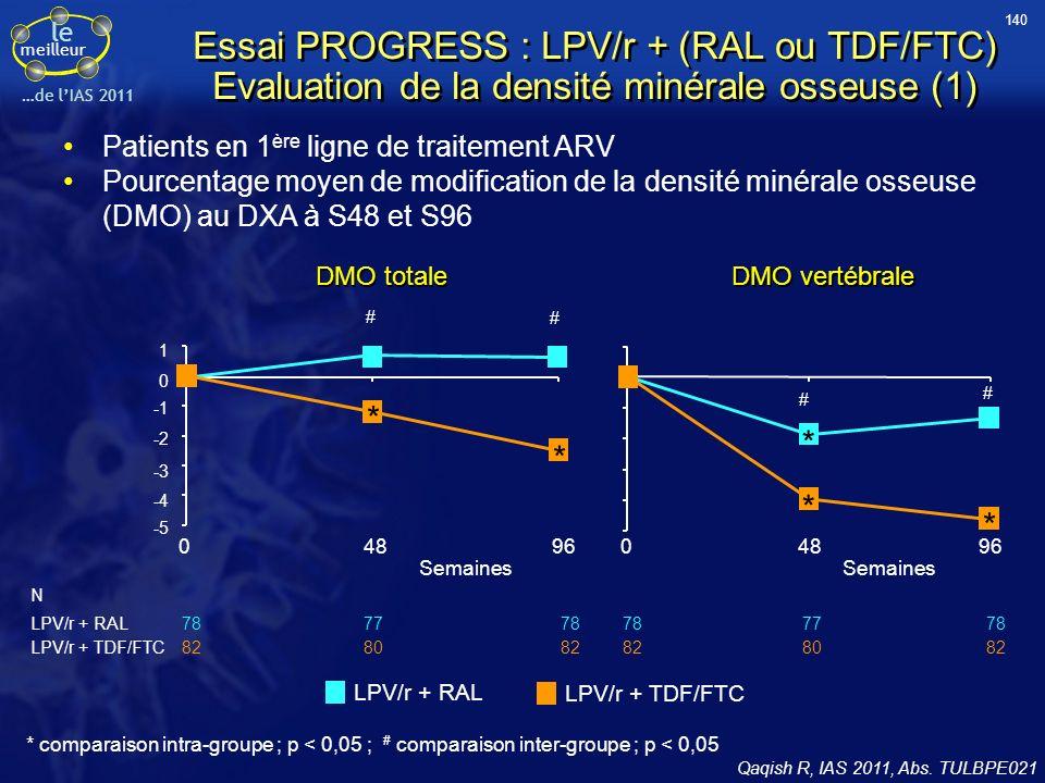 le meilleur …de lIAS 2011 Essai PROGRESS : LPV/r + (RAL ou TDF/FTC) Evaluation de la densité minérale osseuse (1) Patients en 1 ère ligne de traitemen