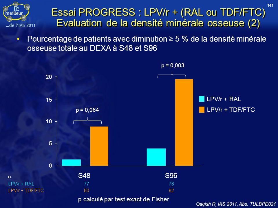 le meilleur …de lIAS 2011 Essai PROGRESS : LPV/r + (RAL ou TDF/FTC) Evaluation de la densité minérale osseuse (2) Pourcentage de patients avec diminut