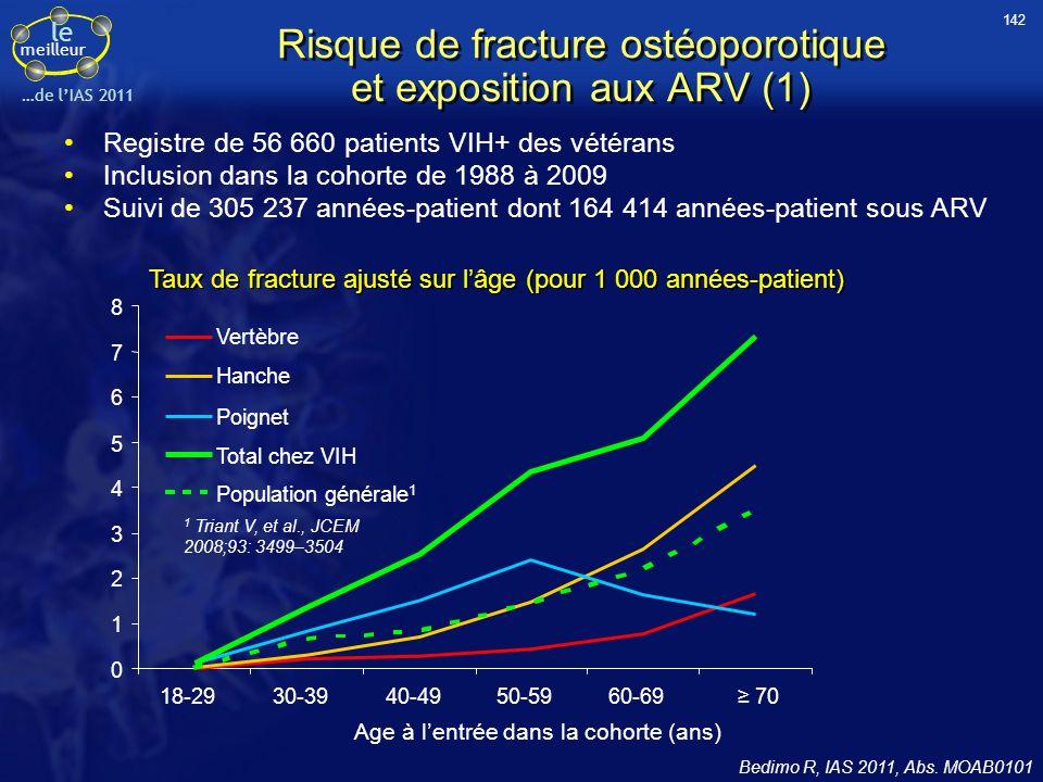 le meilleur …de lIAS 2011 Age à lentrée dans la cohorte (ans) Vertèbre Hanche Poignet Total chez VIH 0 1 2 3 4 5 6 7 8 18-2930-3940-4950-5960-69 70 Po