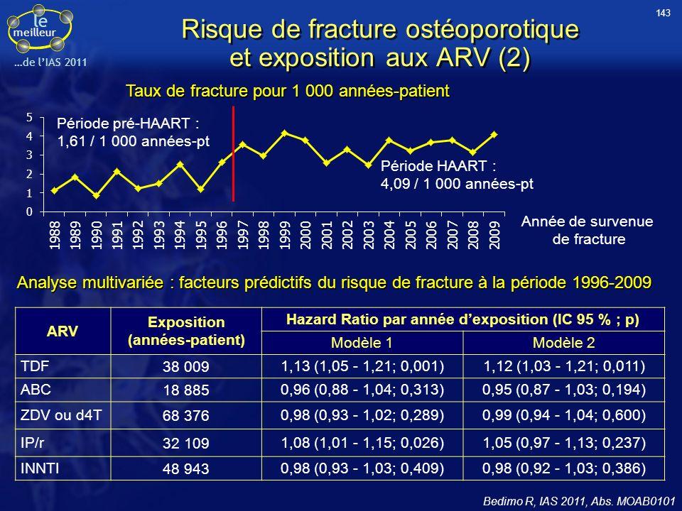 le meilleur …de lIAS 2011 ARV Exposition (années-patient) Hazard Ratio par année dexposition (IC 95 % ; p) Modèle 1Modèle 2 TDF38 0091,13 (1,05 - 1,21