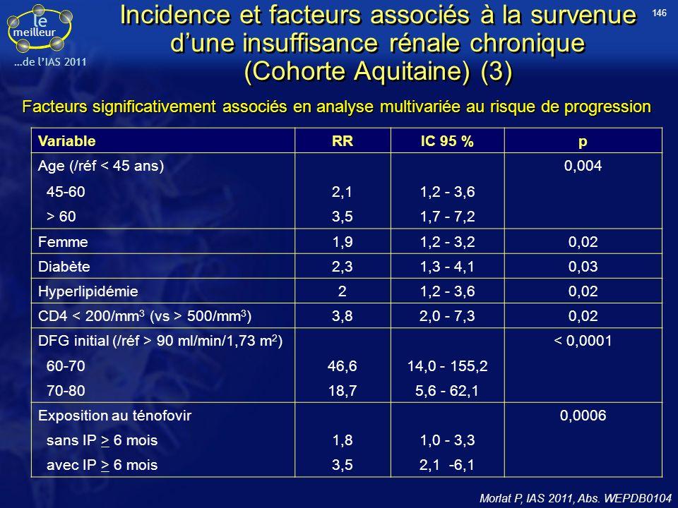 le meilleur …de lIAS 2011 Incidence et facteurs associés à la survenue dune insuffisance rénale chronique (Cohorte Aquitaine) (3) Morlat P, IAS 2011,
