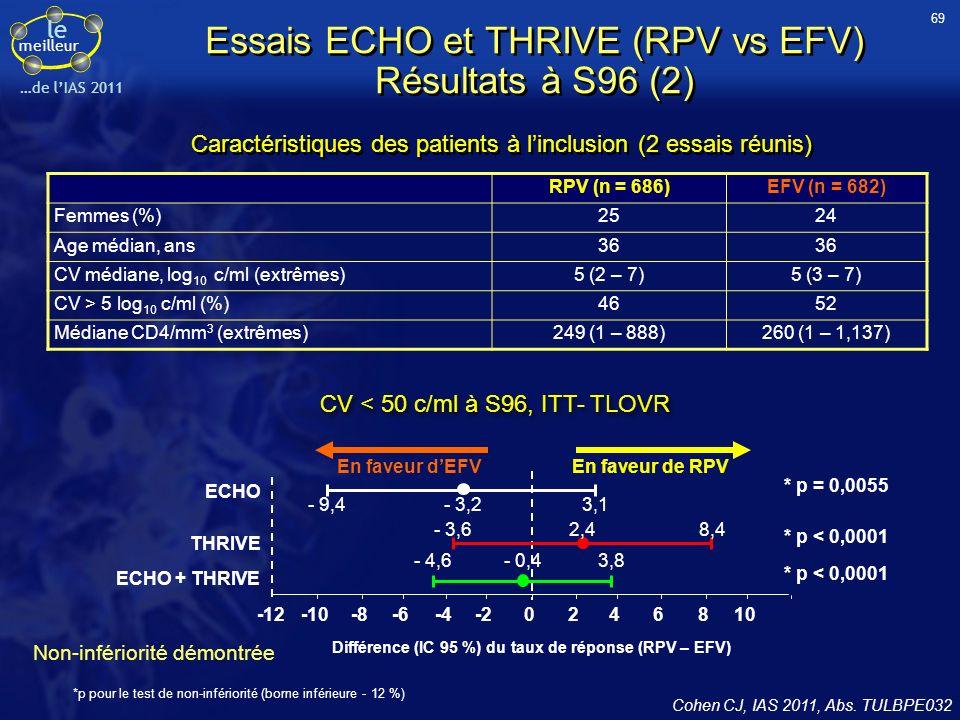 le meilleur …de lIAS 2011 Essais ECHO et THRIVE (RPV vs EFV) Résultats à S96 (3) 0 60 40 20 100 80 02482432404860728496 RPV 25 mg qd (n = 686) EFV 600 mg qd (n = 682) 16 RPV (n = 686)EFV (n = 682) CV < 50 c/ml532 (78 %)529 (78 %) Echec virologique79 (12 %)40 (6 %) Rebond44 (6 %)27 (4 %) CV jamais indétectable35 (5 %)13 (2 %) Arrêt pour événement indésirable26 (4 %)52 (8 %) Arrêt pour autre raison48 (7 %)55 (8 %) Décès1 (0,1 %)6 (1 %) 78 % Devenir à S96, ITT-TLOVR Semaines CV < 50 c/ml (IC 95 %), ITT-TLOVR 70 Cohen CJ, IAS 2011, Abs.