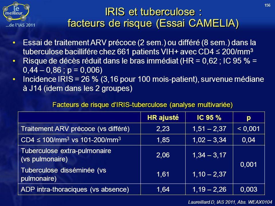 le meilleur …de lIAS 2011 IRIS et tuberculose : facteurs de risque (Essai CAMELIA) Essai de traitement ARV précoce (2 sem.) ou différé (8 sem.) dans l