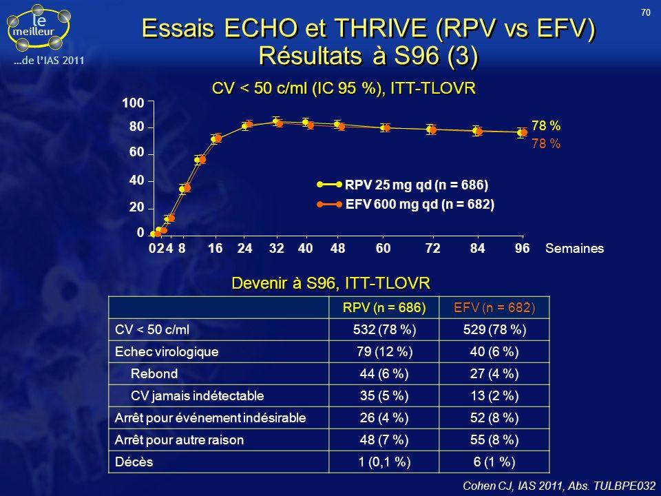 le meilleur …de lIAS 2011 81 0 60 40 20 100 84 80 56 0 60 40 20 100 65 80 84 0 60 40 20 100 80 70 0 60 40 20 100 75 80 Essais ECHO et THRIVE (RPV vs EFV) Résultats à S96 (4) Répondeurs RPV EFV Non-répondeurs Arrêt pour autre raison Arrêt pour EI/décès Echec virologique - 2,2 (- 6,8 ; 2,4) 4,0 (- 1,7 ; 9,7) - 8,7 (- 22,7 ; 5,3) - 5,2 (- 12,0 ; 1,5) Selon lobservance (auto-questionnaire) % % Selon la CV à linclusion < 100 000 c/ml> 100 000 c/ml RPV EFV RPV EFV RPV EFV RPV EFV > 95 % < 95 % Devenir à S96, ITT-TLOVR 71 Cohen CJ, IAS 2011, Abs.