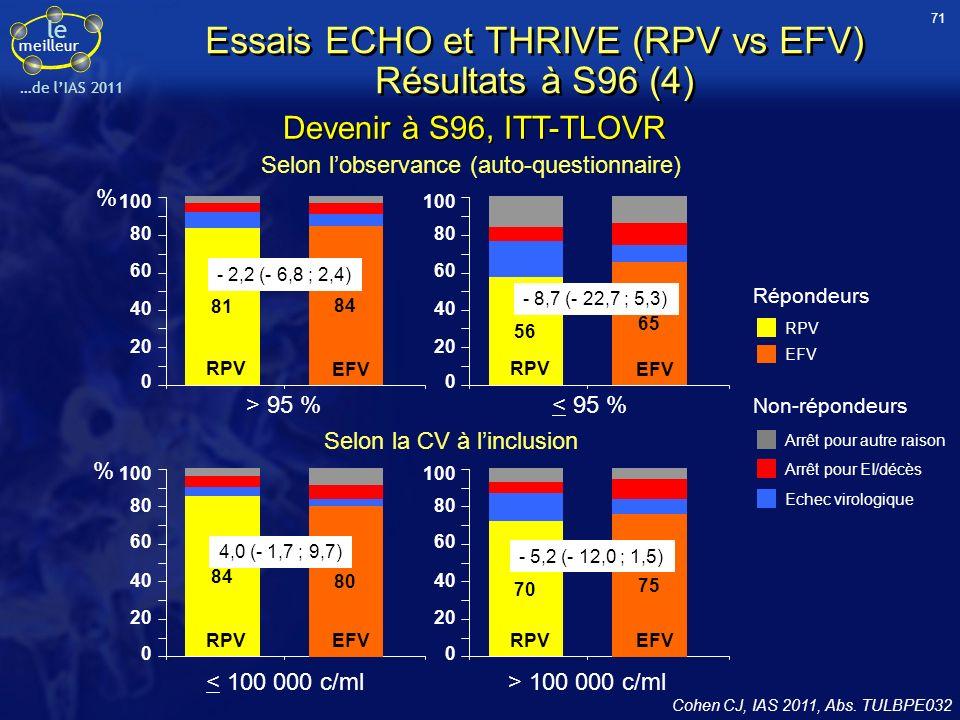le meilleur …de lIAS 2011 Essai CARINEMO : NVP vs EFV (+ d4T/3TC) pour le traitement des patients avec tuberculose (1) 3 sites au Mozambique, étude randomisée sans insu 570 patients naïfs dARV, CD4 < 250/mm 3, avec tuberculose traitée par rifampicine depuis 4 à 6 semaines Randomisation –NVP/d4T/3TC (n = 285) –EFV 600 mg qd + d4T/3TC (n = 285) NVP utilisée demblée à dose pleine (200 mg bid) Changement d4T pour ZDV en cours détude NVPEFV Tuberculose pulmonaire79,3 %76,1 % Délai initiation traitement ARV, médiane4,9 semaines CD4/mm 3, médiane9286 CV, log 10 c/ml, médiane5,75,5 Caractéristiques à linclusion Bonnet M, IAS 2011, Abs.