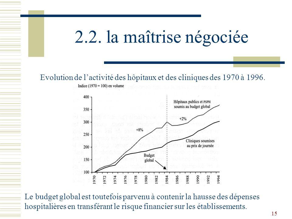 15 2.2. la maîtrise négociée Evolution de lactivité des hôpitaux et des cliniques des 1970 à 1996. Le budget global est toutefois parvenu à contenir l