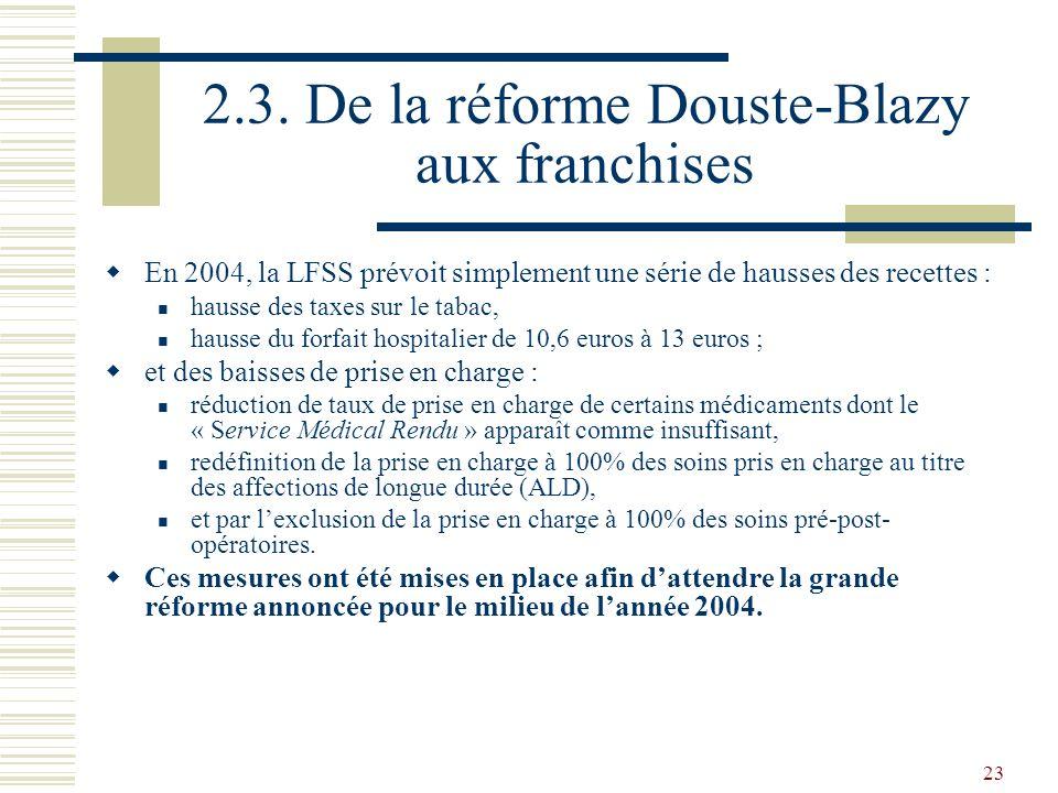 23 2.3. De la réforme Douste-Blazy aux franchises En 2004, la LFSS prévoit simplement une série de hausses des recettes : hausse des taxes sur le taba