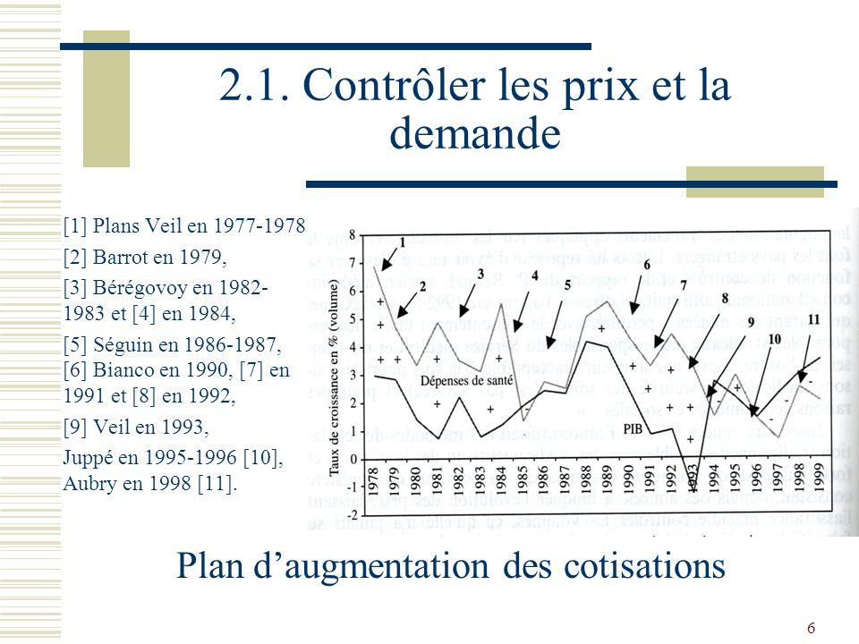 6 2.1. Contrôler les prix et la demande [1] Plans Veil en 1977-1978 [2] Barrot en 1979, [3] Bérégovoy en 1982- 1983 et [4] en 1984, [5] Séguin en 1986