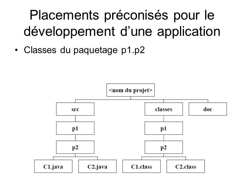 Placements préconisés pour le développement dune application Classes du paquetage p1.p2