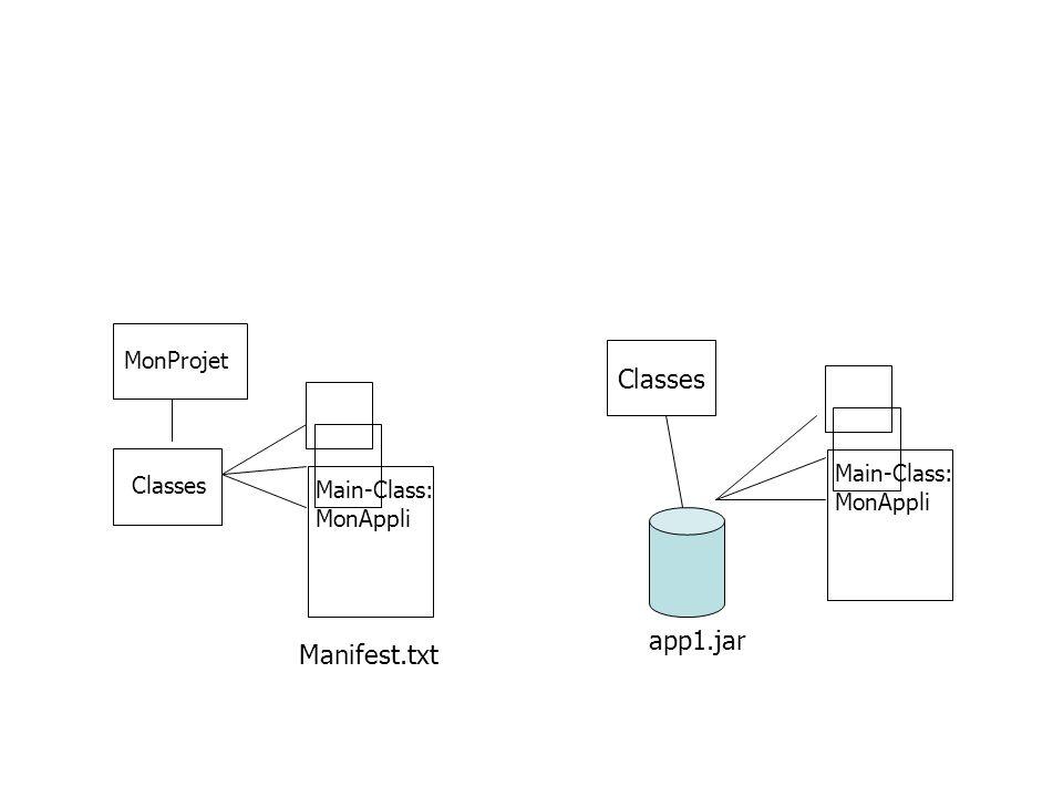 MonProjet Classes Manifest.txt Main-Class: MonAppli Classes Main-Class: MonAppli app1.jar