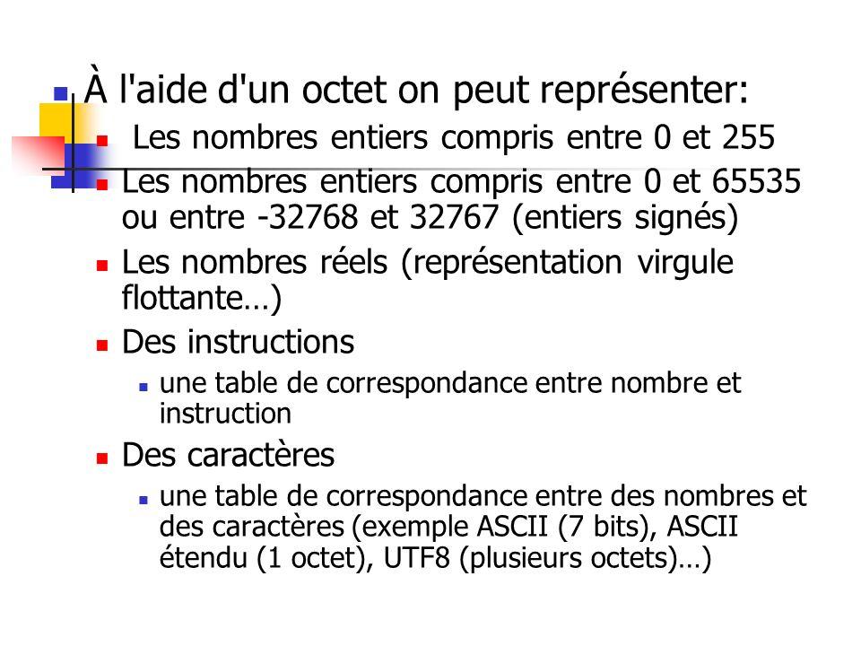 À l'aide d'un octet on peut représenter: Les nombres entiers compris entre 0 et 255 Les nombres entiers compris entre 0 et 65535 ou entre -32768 et 32