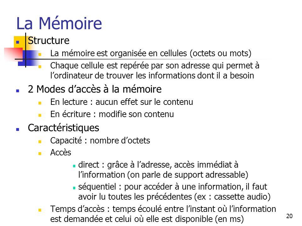 20 La Mémoire Structure La mémoire est organisée en cellules (octets ou mots) Chaque cellule est repérée par son adresse qui permet à lordinateur de t