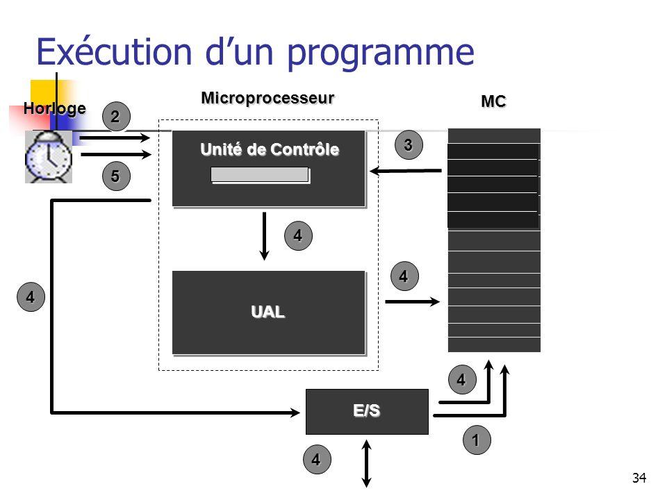 34 Exécution dun programmeMC Microprocesseur Horloge Unité de Contrôle UAL E/S 1 2 3 4 4 4 4 4 5