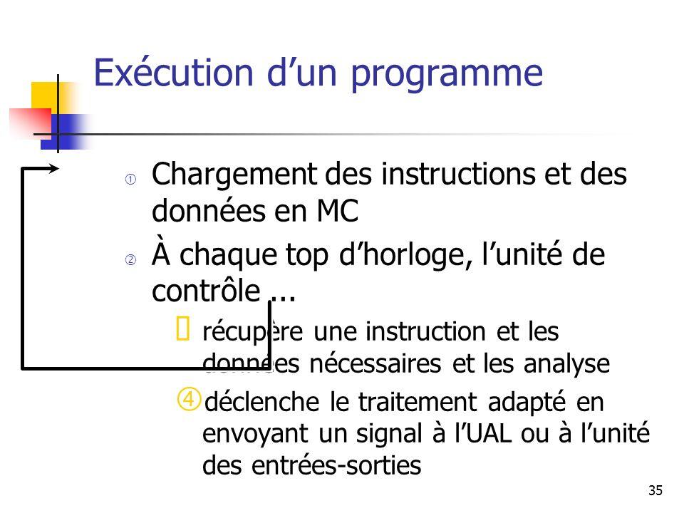35 Exécution dun programme Chargement des instructions et des données en MC À chaque top dhorloge, lunité de contrôle... récupère une instruction et l