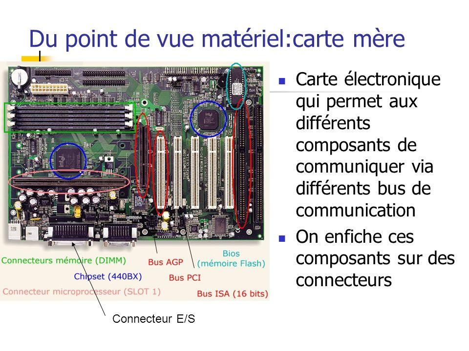 Du point de vue matériel:carte mère Carte électronique qui permet aux différents composants de communiquer via différents bus de communication On enfi