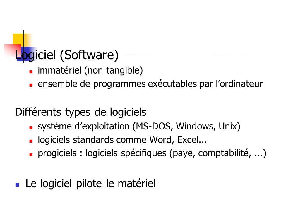 Logiciel (Software) immatériel (non tangible) ensemble de programmes exécutables par lordinateur Différents types de logiciels système dexploitation (