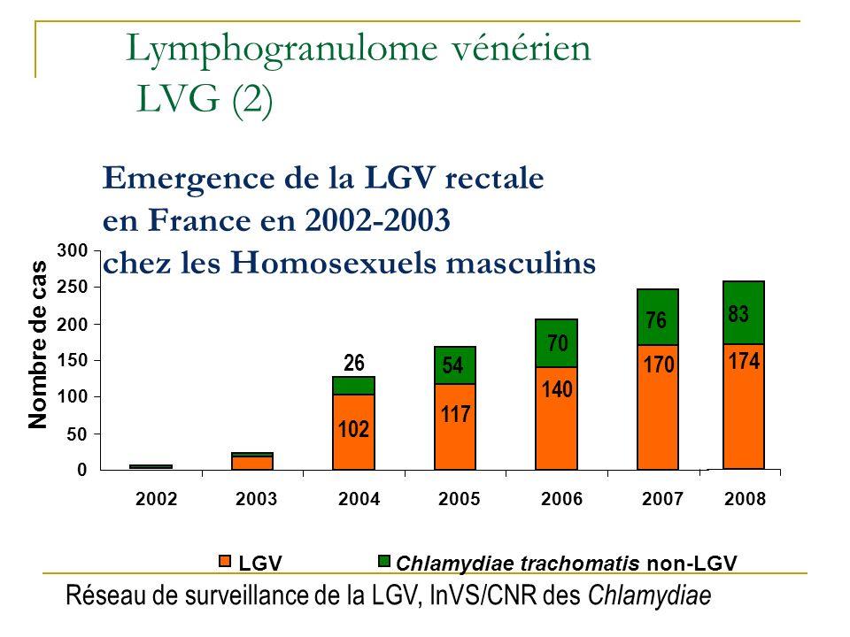 Emergence de la LGV rectale en France en 2002-2003 chez les Homosexuels masculins Réseau de surveillance de la LGV, InVS/CNR des Chlamydiae 26 0 50 10