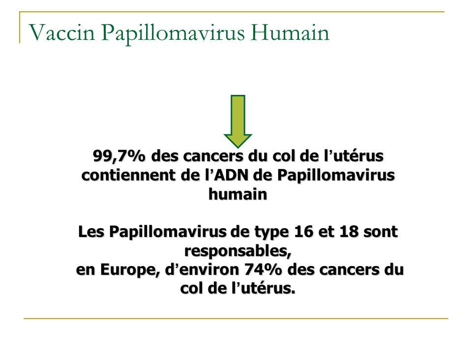 Vaccin Papillomavirus Humain 99,7% des cancers du col de l utérus contiennent de l ADN de Papillomavirus humain Les Papillomavirus de type 16 et 18 so