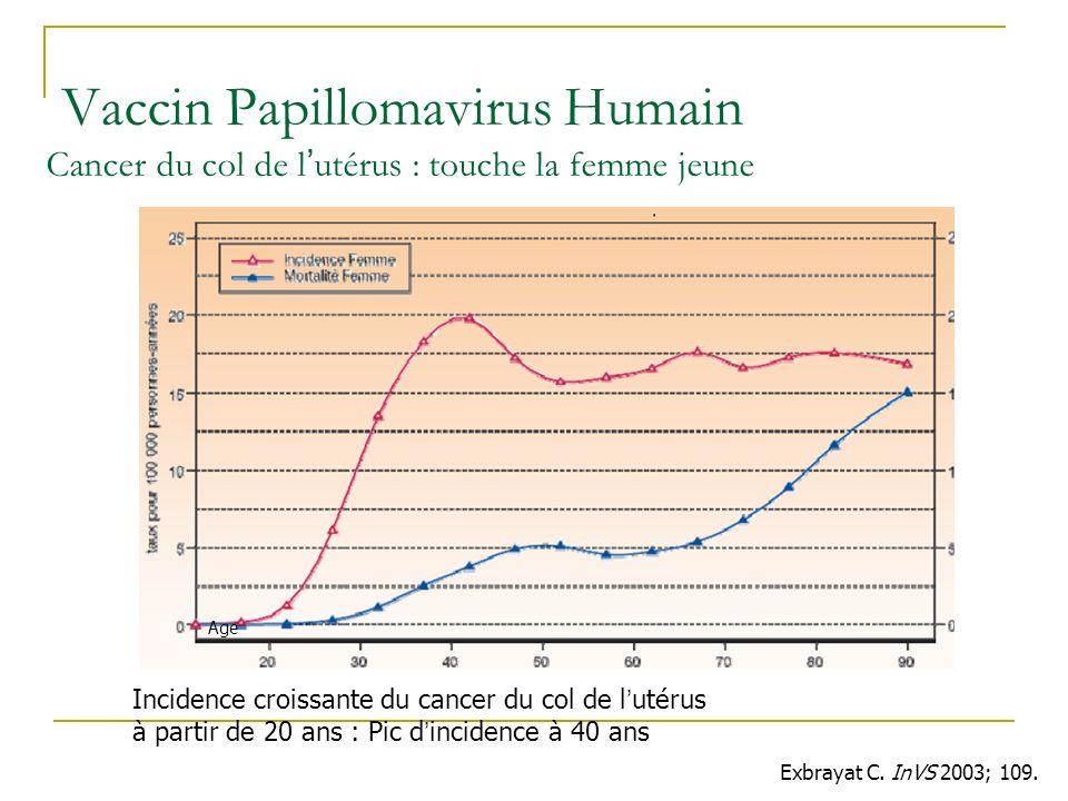 Incidence croissante du cancer du col de l utérus à partir de 20 ans : Pic d incidence à 40 ans Exbrayat C. InVS 2003; 109. Vaccin Papillomavirus Huma