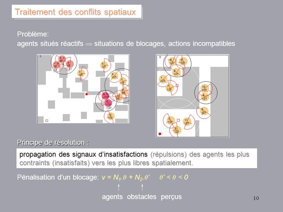 10 Problème: agents situés réactifs situations de blocages, actions incompatibles Traitement des conflits spatiaux propagation des signaux dinsatisfac