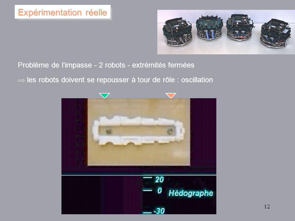 12 Problème de limpasse - 2 robots - extrémités fermées les robots doivent se repousser à tour de rôle : oscillation Expérimentation réelle