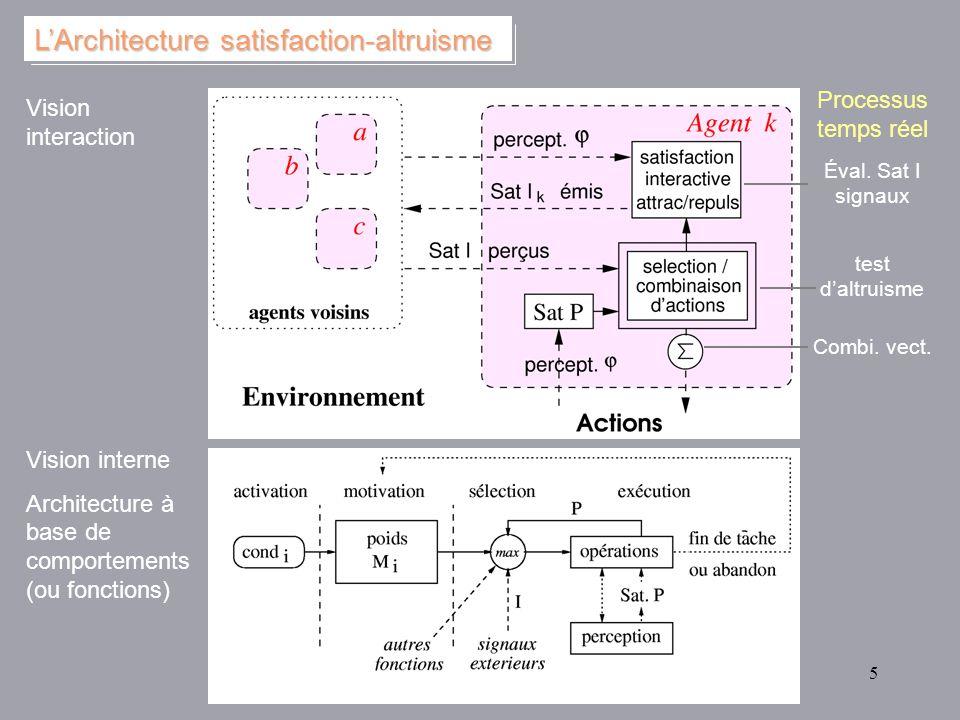 5 Vision interne Architecture à base de comportements (ou fonctions) Éval. Sat I signaux test daltruisme Combi. vect. Processus temps réel Vision inte