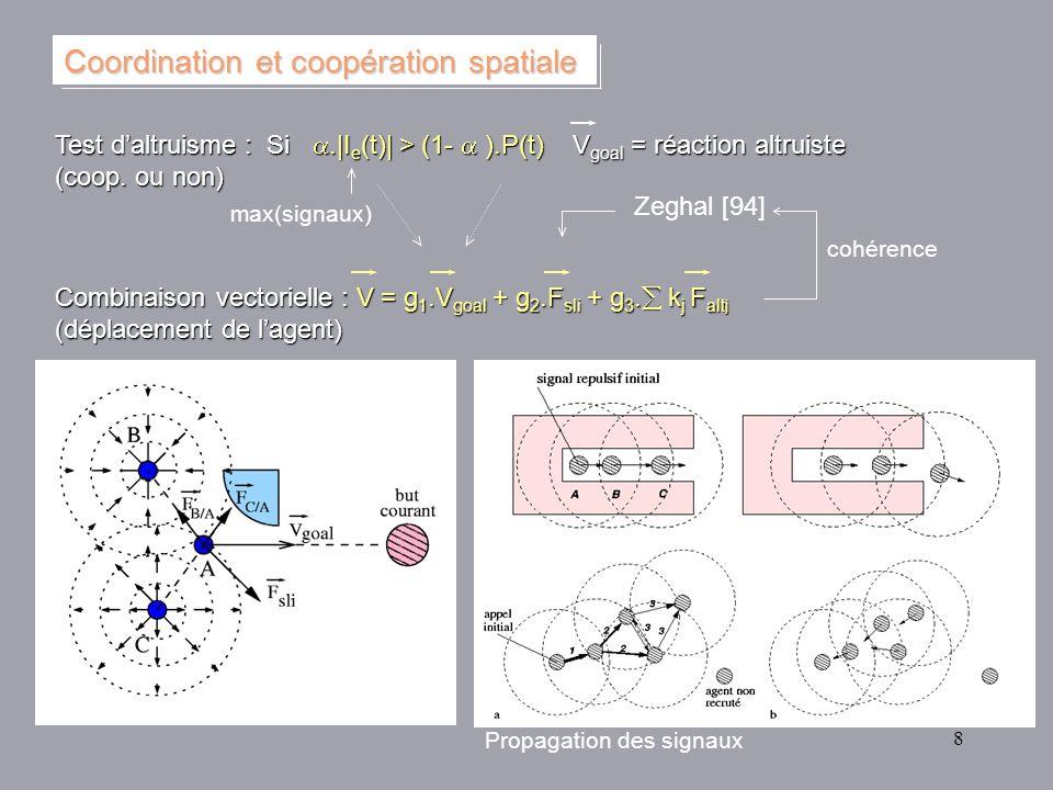 8 Test daltruisme : Si.|I e (t)| > (1- ).P(t) V goal = réaction altruiste (coop. ou non) Combinaison vectorielle : V = g 1.V goal + g 2.F sli + g 3. k