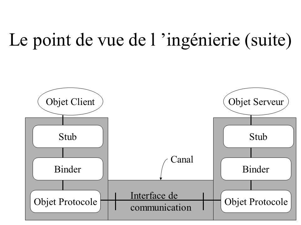 Objet Protocole Stub Binder Stub Binder Interface de communication Objet ServeurObjet Client Canal