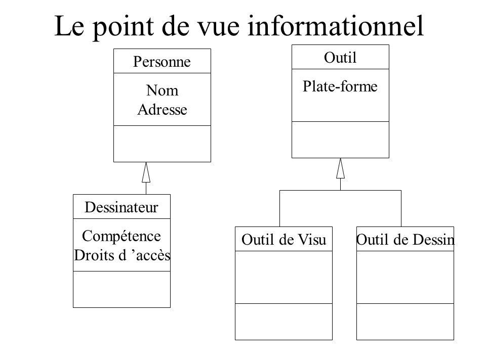Le point de vue informationnel Dessinateur Compétence Droits d accès Personne Nom Adresse Outil Plate-forme Outil de VisuOutil de Dessin