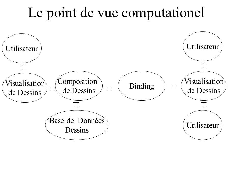 Le point de vue computationel Visualisation de Dessins Composition de Dessins Binding Base de Données Dessins Utilisateur Visualisation de Dessins Uti