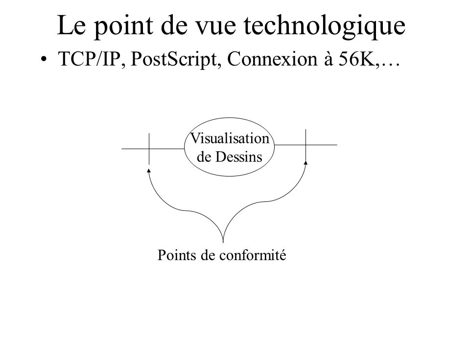 Le point de vue technologique TCP/IP, PostScript, Connexion à 56K,… Visualisation de Dessins Points de conformité