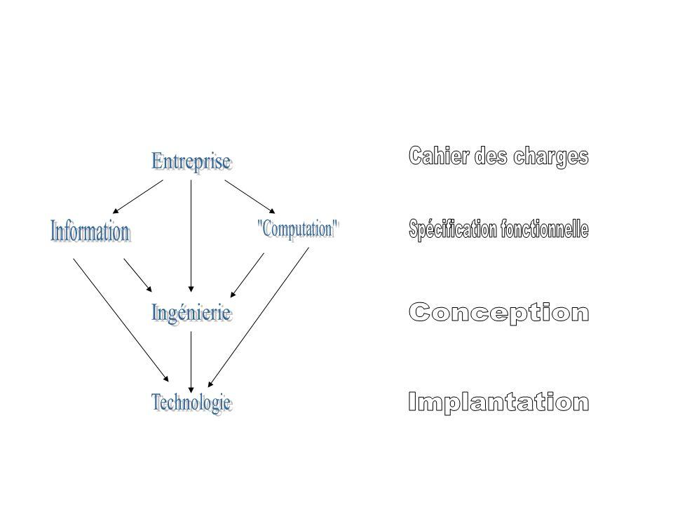 Le point de vue de l entreprise Point de vue métier –rôles joués par le système –activités dévolues au système –situation stratégique du système P/R à l entreprise Les éléments déterminant ce point de vue –les objets métier –les rôles de ces objets –les contraintes associées à ces objets et à leurs interactions.
