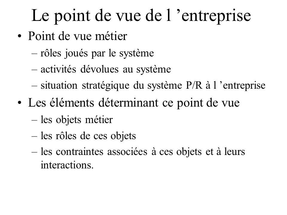 Le point de vue de l entreprise Point de vue métier –rôles joués par le système –activités dévolues au système –situation stratégique du système P/R à