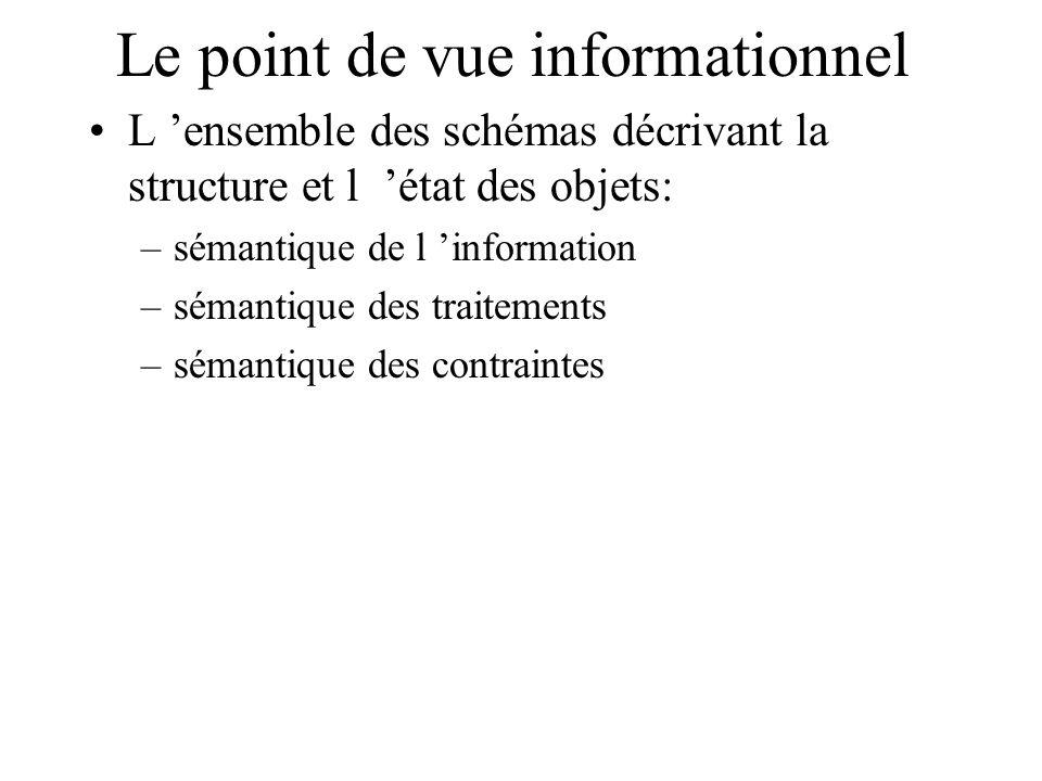 Le point de vue informationnel L ensemble des schémas décrivant la structure et l état des objets: –sémantique de l information –sémantique des traite