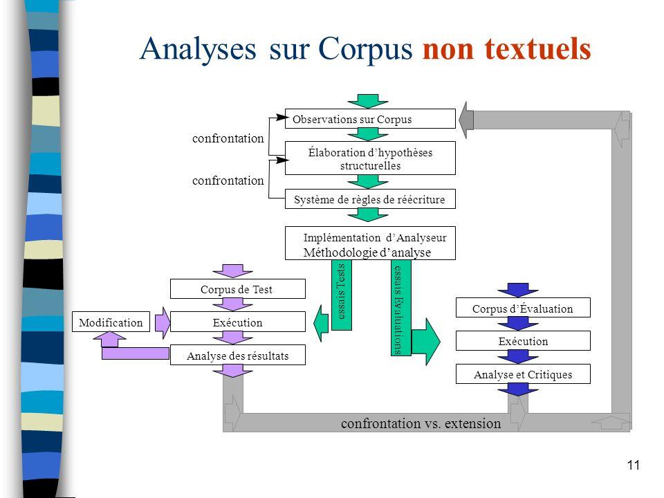 11 Analyses sur Corpus non textuels 1 Observations sur Corpus Système de règles de réécriture Élaboration dhypothèses structurelles Implémentation dAn