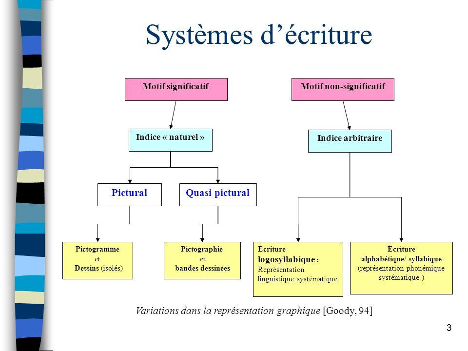 3 Systèmes décriture Motif significatifMotif non-significatif Indice « naturel » PicturalQuasi pictural Pictogramme et Dessins (isolés) Pictographie e
