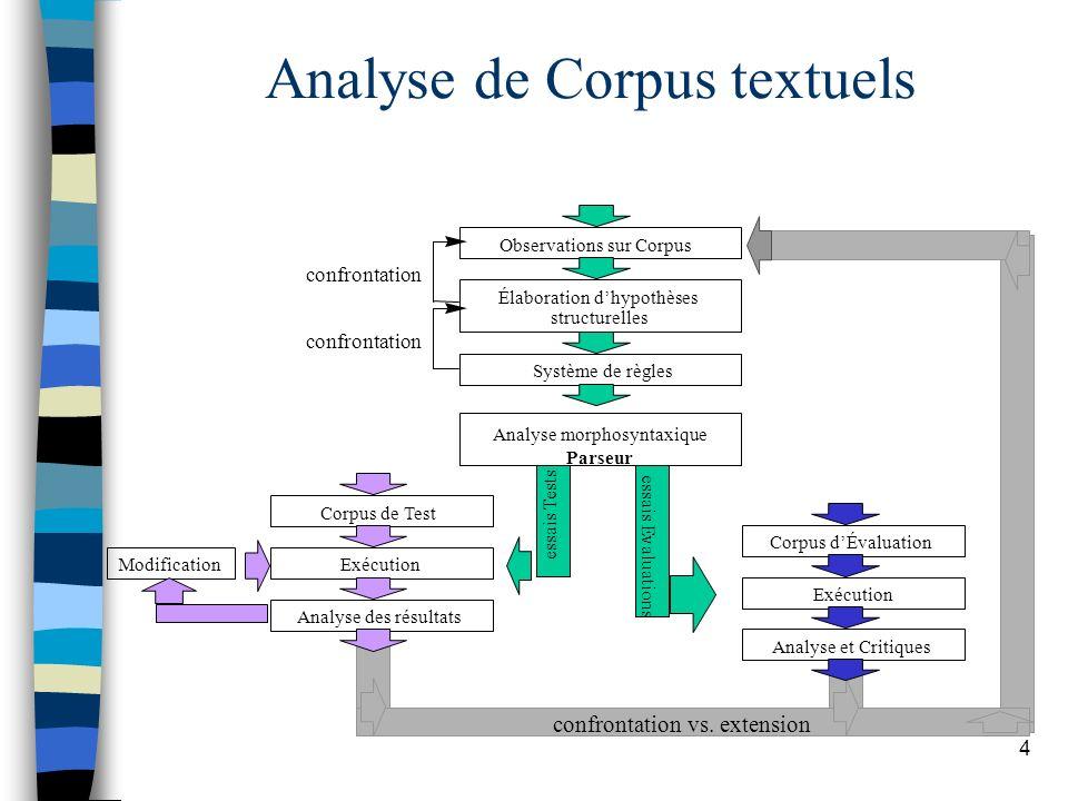 4 Analyse de Corpus textuels Observations sur Corpus Système de règles Élaboration dhypothèses structurelles Analyse morphosyntaxique Parseur Corpus d