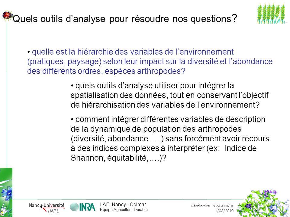 Séminaire INRA-LORIA 1/03/2010 LAE Nancy - Colmar Equipe Agriculture Durable Quels outils danalyse pour résoudre nos questions .