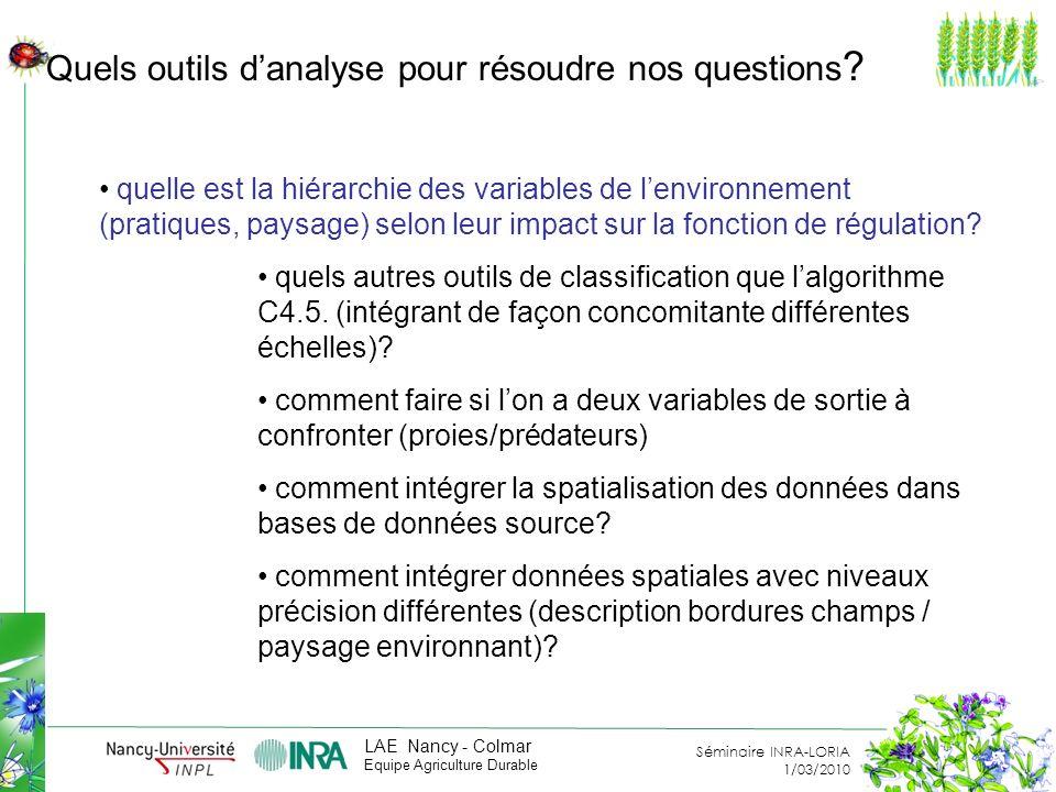 Séminaire INRA-LORIA 1/03/2010 LAE Nancy - Colmar Equipe Agriculture Durable (transformation en figure ?) Quels outils danalyse pour résoudre nos questions .