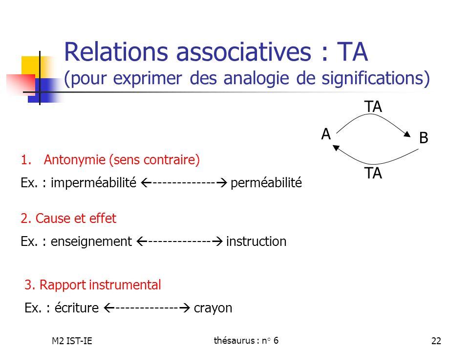 M2 IST-IEthésaurus : n° 622 Relations associatives : TA (pour exprimer des analogie de significations) 1.Antonymie (sens contraire) Ex. : imperméabili