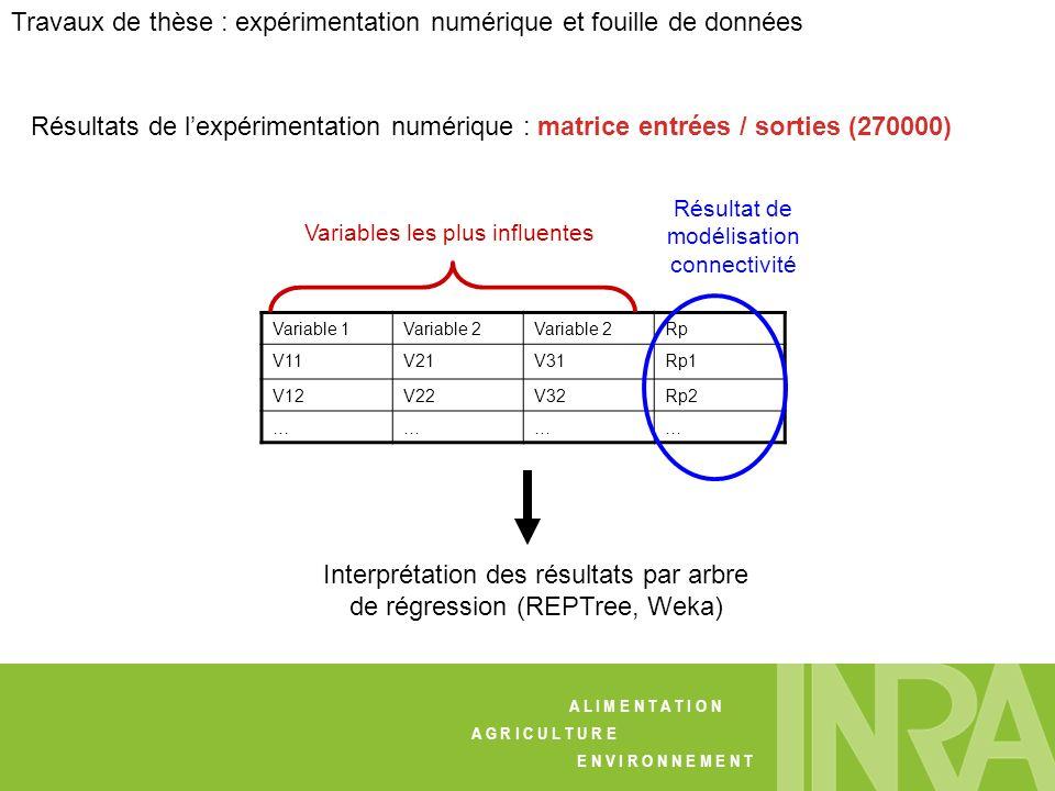 Développement dun indicateur de risque dexposition des eaux de surface aux pertes de pesticides à léchelle du bassin versant, 9/12/2008, Nancy Variabl