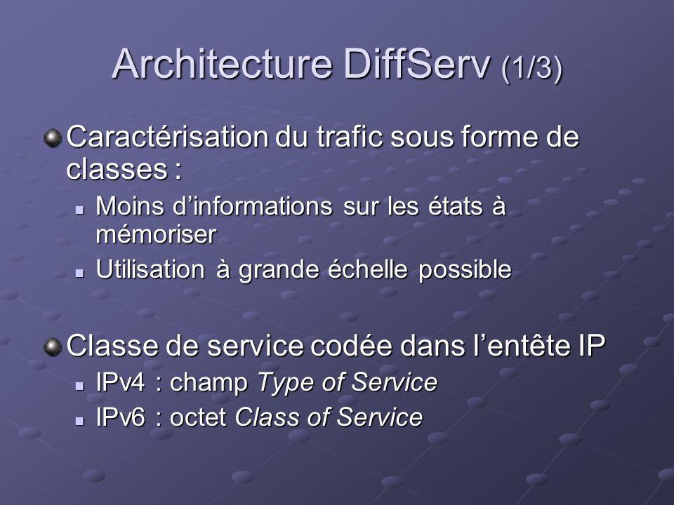 Architecture DiffServ (1/3) Caractérisation du trafic sous forme de classes : Moins dinformations sur les états à mémoriser Moins dinformations sur les états à mémoriser Utilisation à grande échelle possible Utilisation à grande échelle possible Classe de service codée dans lentête IP IPv4 : champ Type of Service IPv4 : champ Type of Service IPv6 : octet Class of Service IPv6 : octet Class of Service
