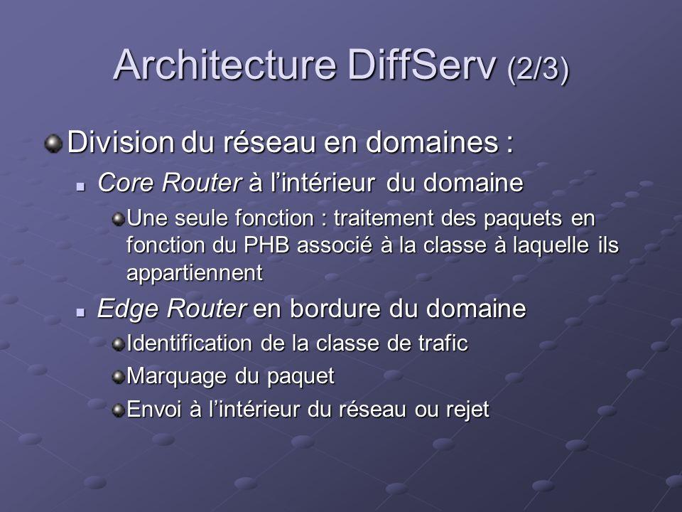 Architecture DiffServ (2/3) Division du réseau en domaines : Core Router à lintérieur du domaine Core Router à lintérieur du domaine Une seule fonction : traitement des paquets en fonction du PHB associé à la classe à laquelle ils appartiennent Edge Router en bordure du domaine Edge Router en bordure du domaine Identification de la classe de trafic Marquage du paquet Envoi à lintérieur du réseau ou rejet