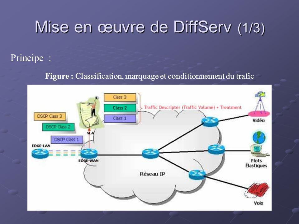 Mise en œuvre de DiffServ (1/3) Principe : Figure : Classification, marquage et conditionnement du trafic