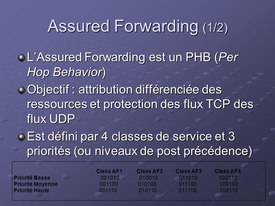 Assured Forwarding (1/2) LAssured Forwarding est un PHB (Per Hop Behavior) Objectif : attribution différenciée des ressources et protection des flux TCP des flux UDP Est défini par 4 classes de service et 3 priorités (ou niveaux de post précédence) Class AF1 Class AF2 Class AF3 Class AF4 Priorité Basse 001010 010010 011010 100010 Priorité Moyenne 001100 010100011100 100100 Priorité Haute 001110 010110011110 100110
