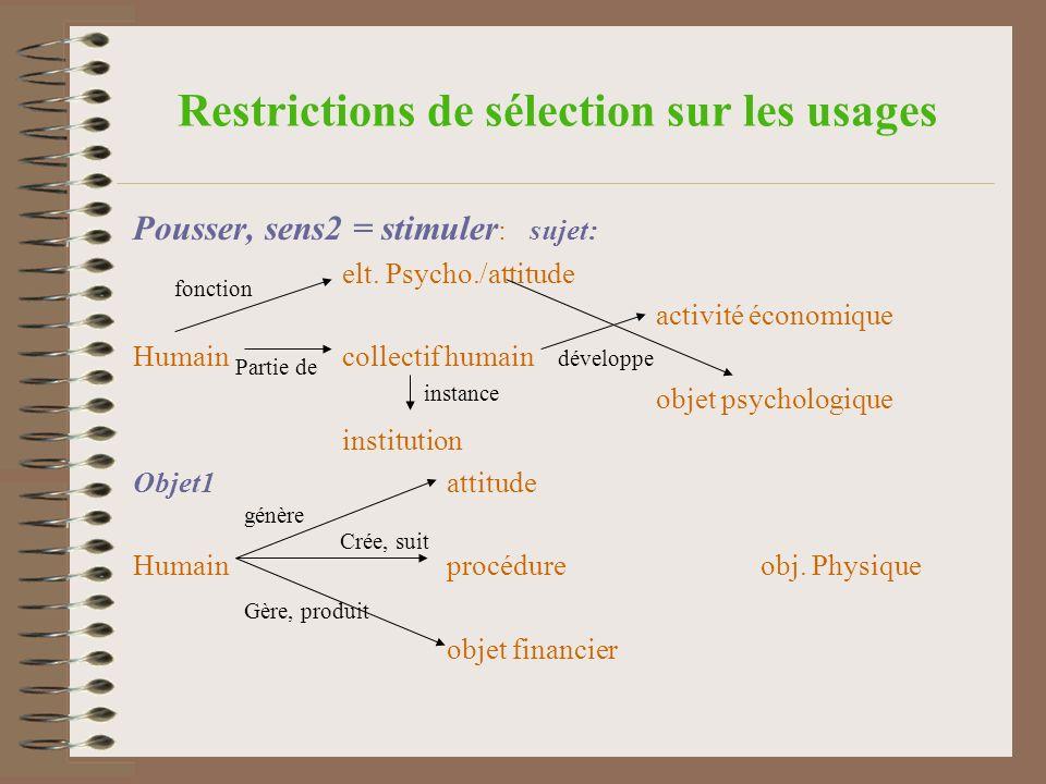 Quelques difficultés Influence des arguments sur la sémantique du prédicat: fragilité et variabilité de certains sens, Ambiguïtés des certains usages entre sens.