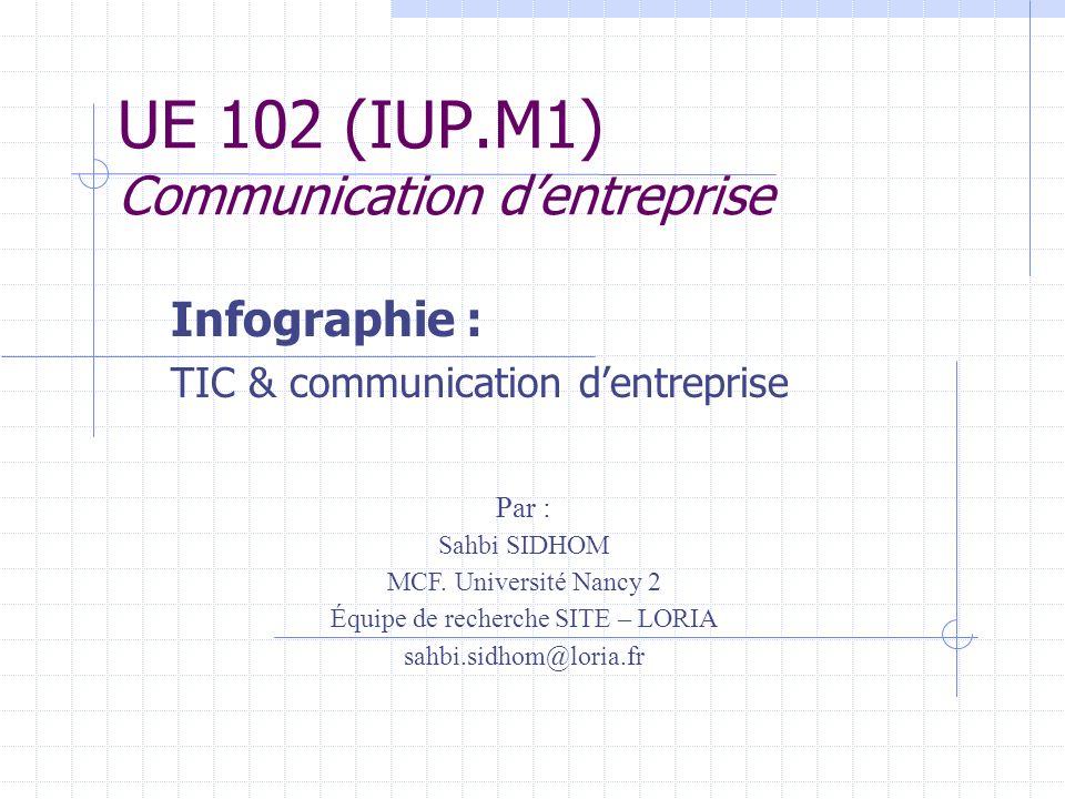 UE 102 (IUP.M1) Communication dentreprise Infographie : TIC & communication dentreprise Par : Sahbi SIDHOM MCF. Université Nancy 2 Équipe de recherche